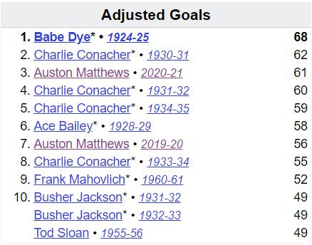 Toronto Maple Leafs adjusted single season goals