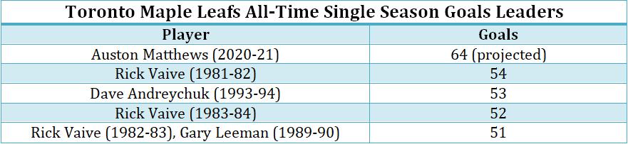 Toronto Maple Leafs all-time single season goals leaders