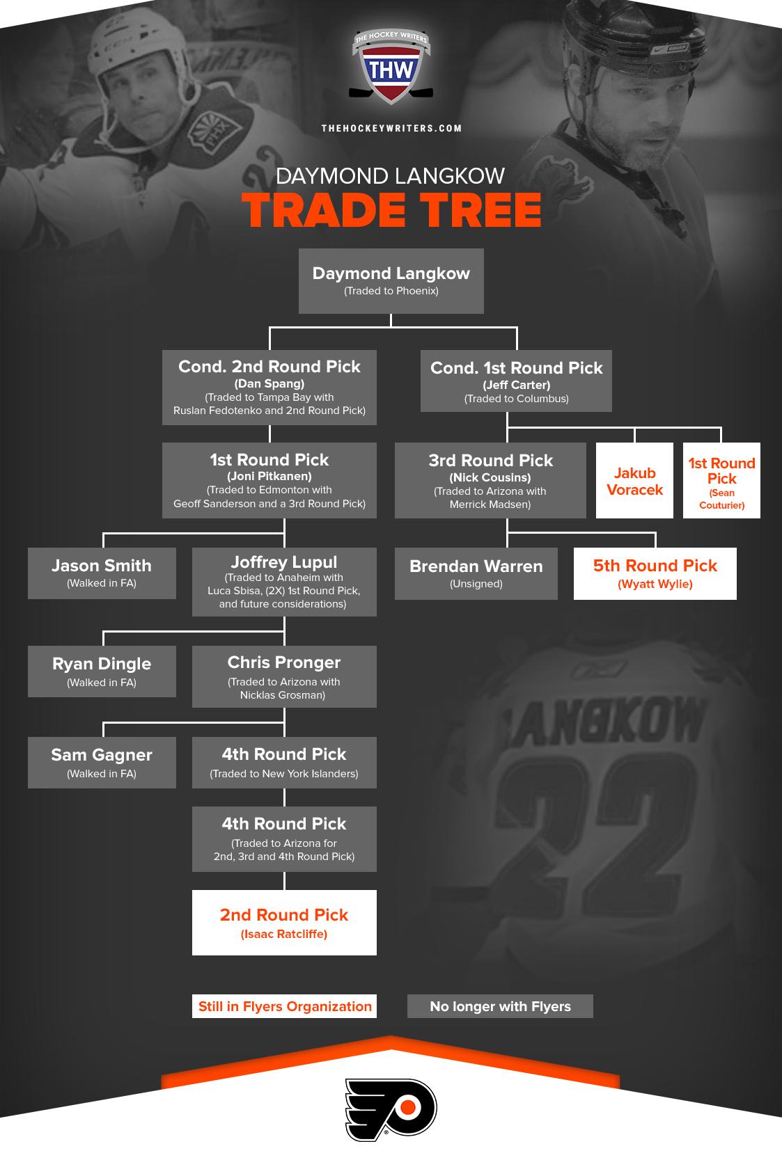 Daymond Langkow Trade Tree Philadelphia Flyers