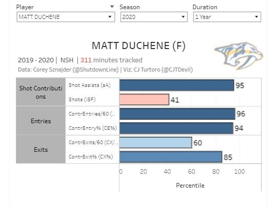 Matt Duchene 2020 A3Z Chart