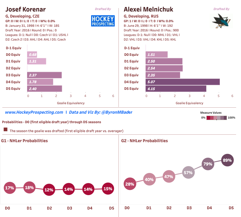 San Jose Sharks' Hockey Prospecting of Josef Korenar and Alexei Melnichuk