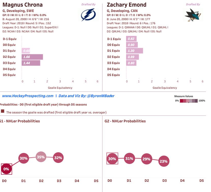San Jose Sharks' Hockey Prospecting of Magnus Chrona and Zachary Emond