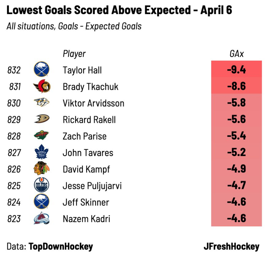 Lowest Goals Scored Above Expected, 2020-21