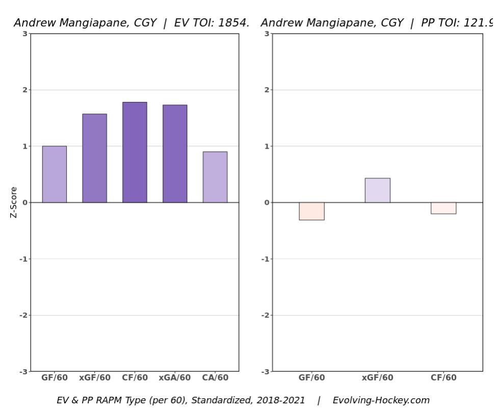 Andrew Mangiapane RAPM Chart, 2018-2021