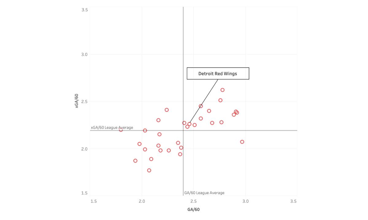 Detroit Red Wings GA/60 and xGA/60 data.