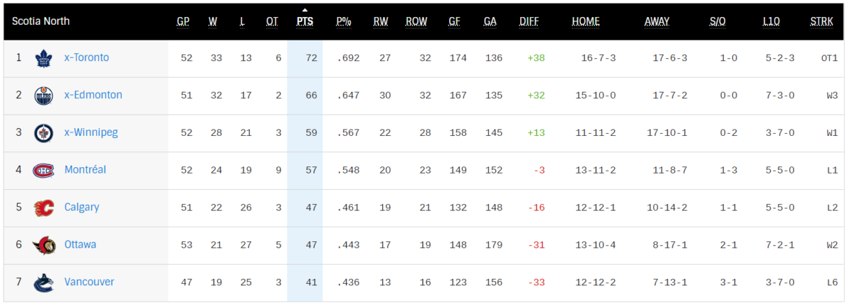 North Division standings