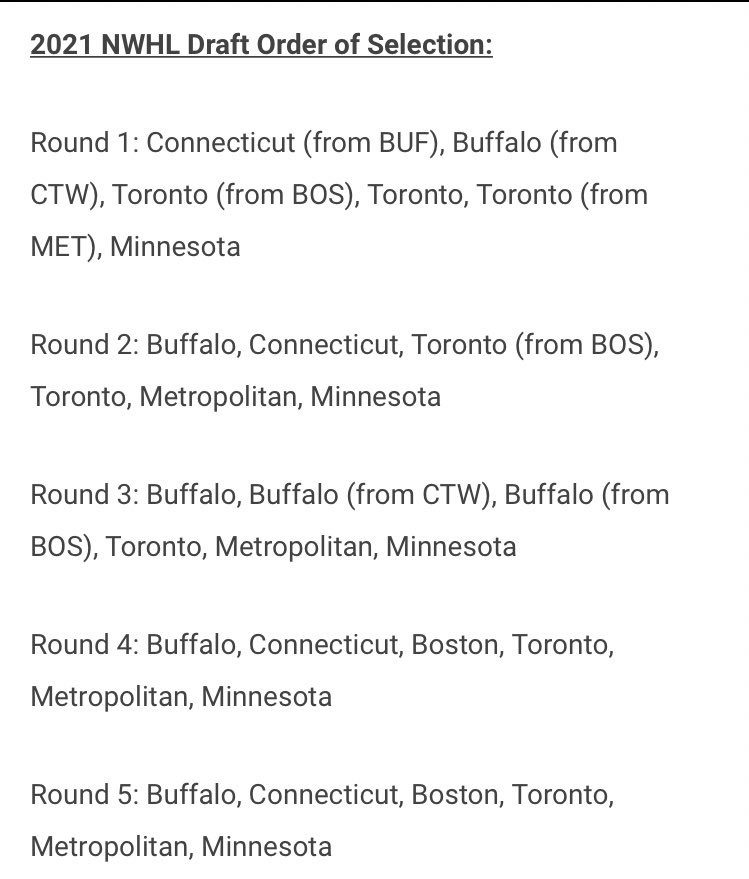 2021 NWHL Draft Order