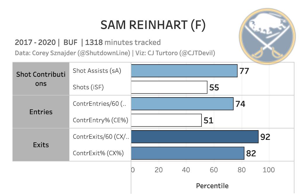 Sam Reinhart