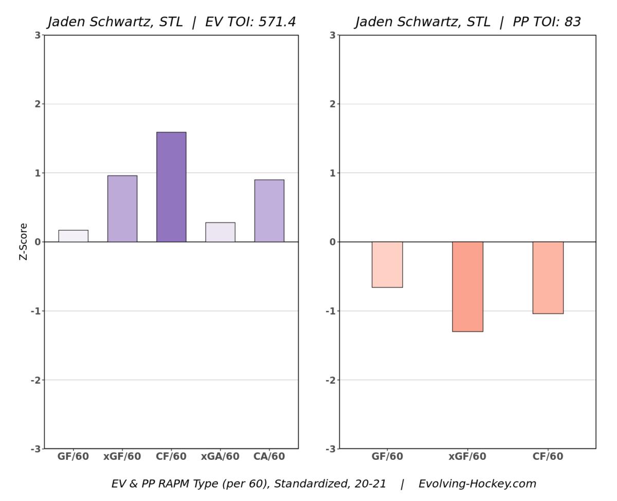 Schwartz RAPM Chart