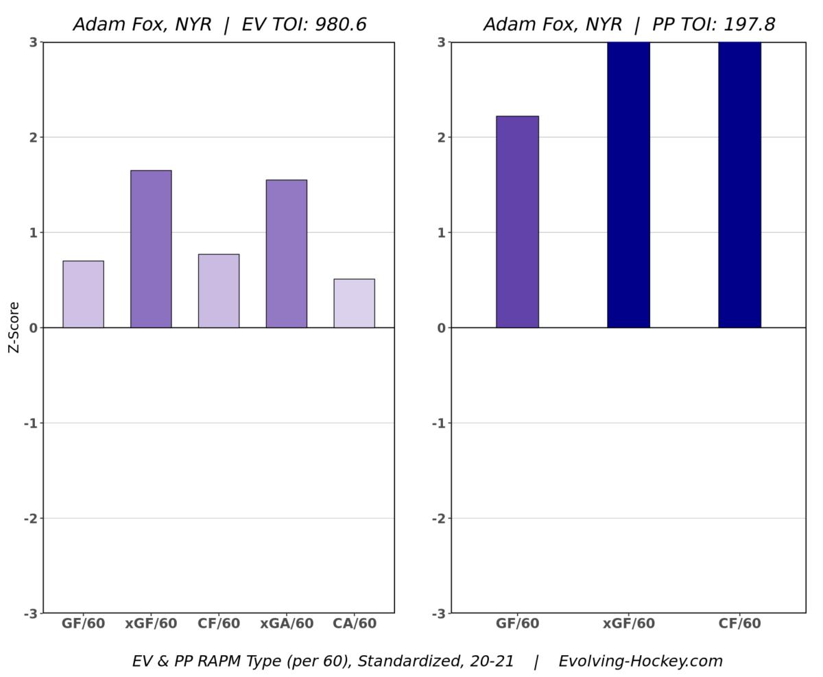 Adam Fox NYR RAPM Chart Evolving Hockey