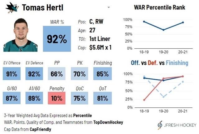 Tomas Hertl Player Card