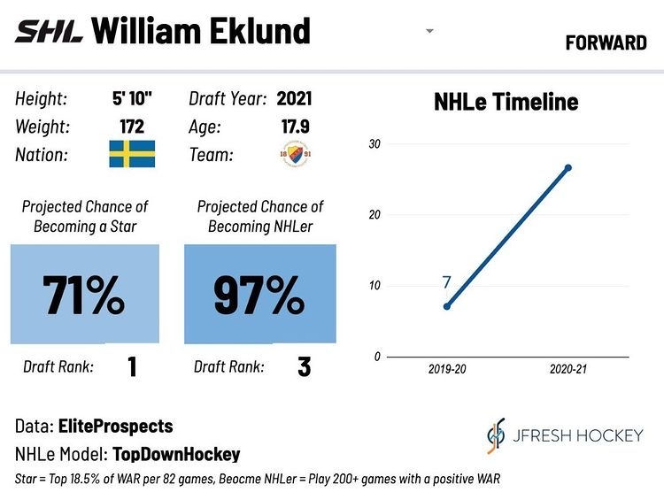 Eklund holds the best odds to become a star of 2021 NHL Draft eligibles