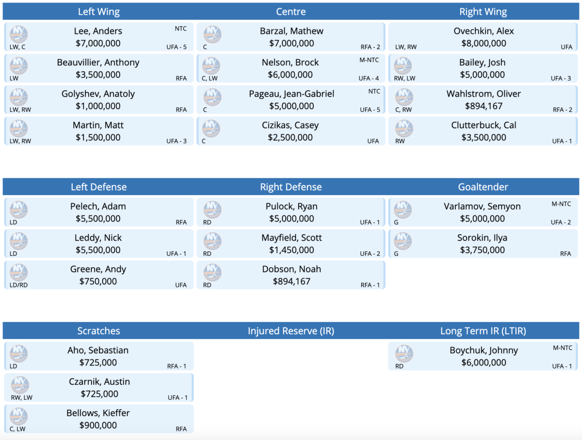 The New York Islanders Roster Mock Roster with Alex Ovechkin.