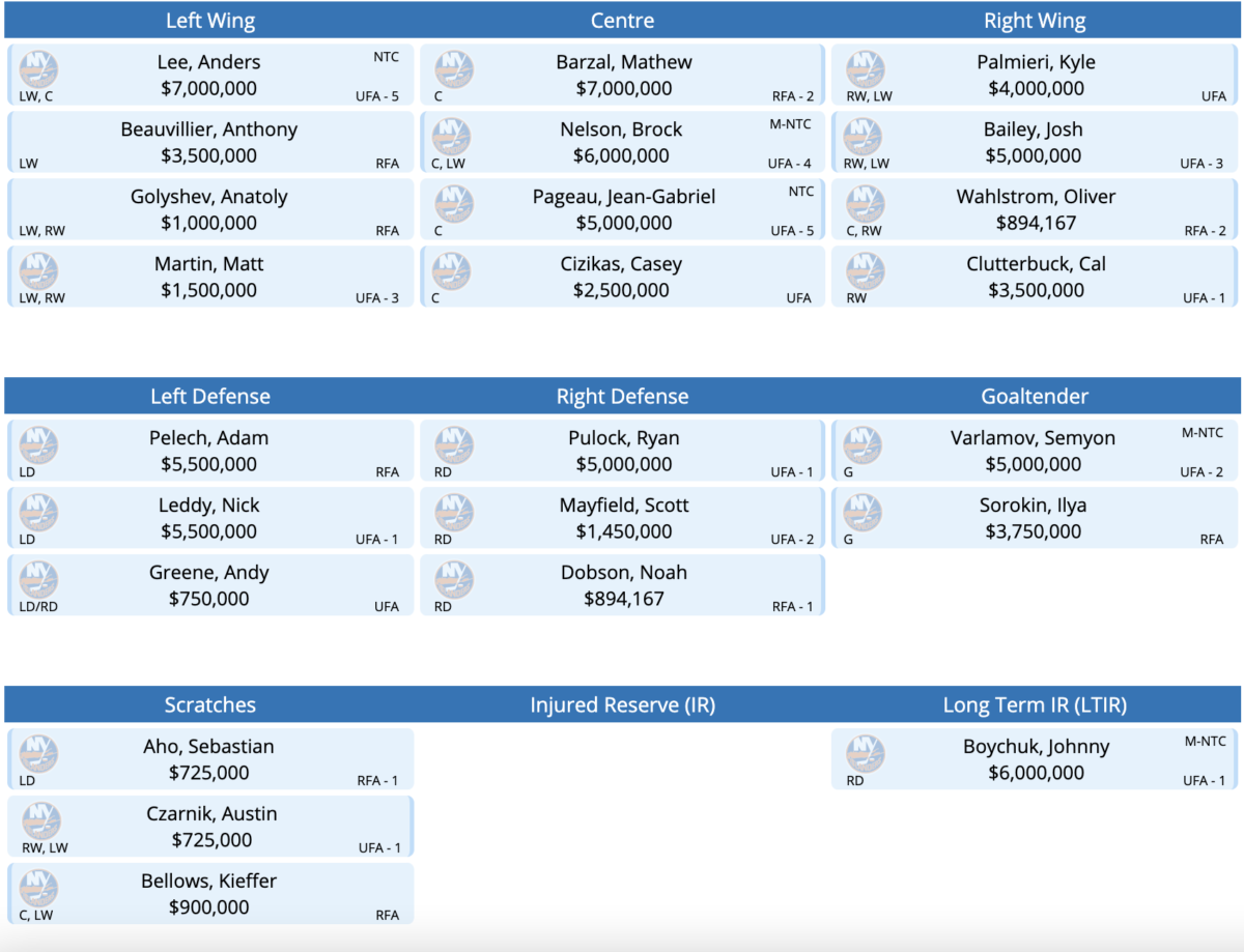 The New York Islanders Roster Mock Roster with Kyle Palmieri.