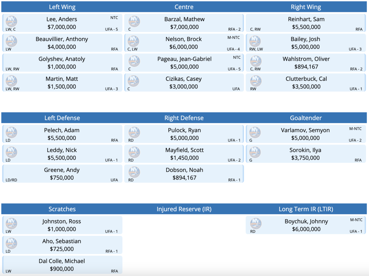 The New York Islanders Roster after a possible Sam Reinhart trade.