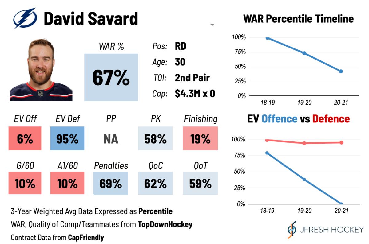 David Savard's WAR percentages