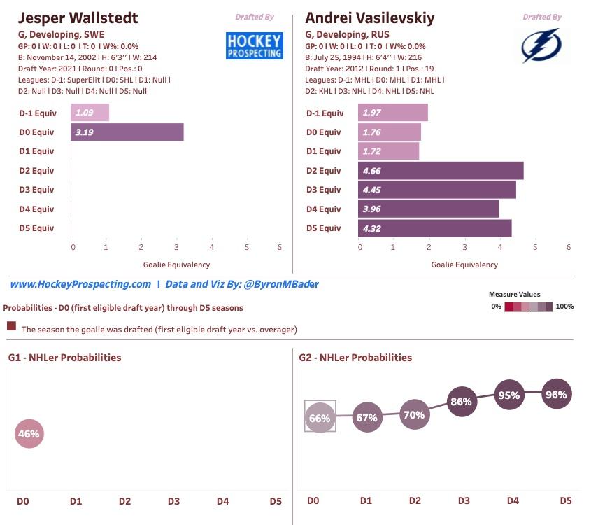 Jesper Wallstedt compared to Andre Vasilevskiy in Hockey Prospecting Model