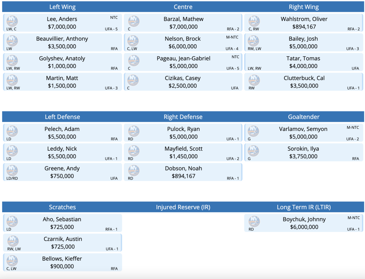 The New York Islanders Roster Mock Roster with Tomas Tatar.