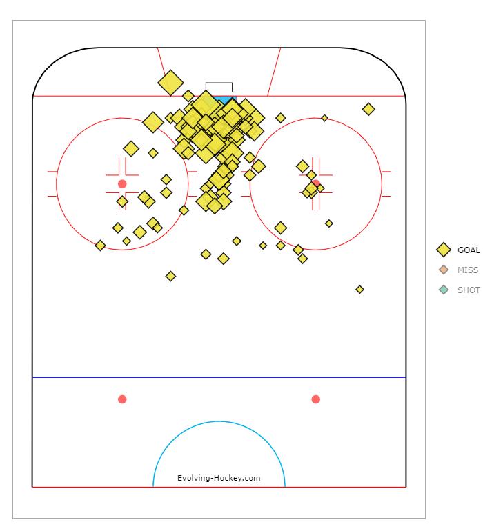 Viktor Arvidsson Goal Chart