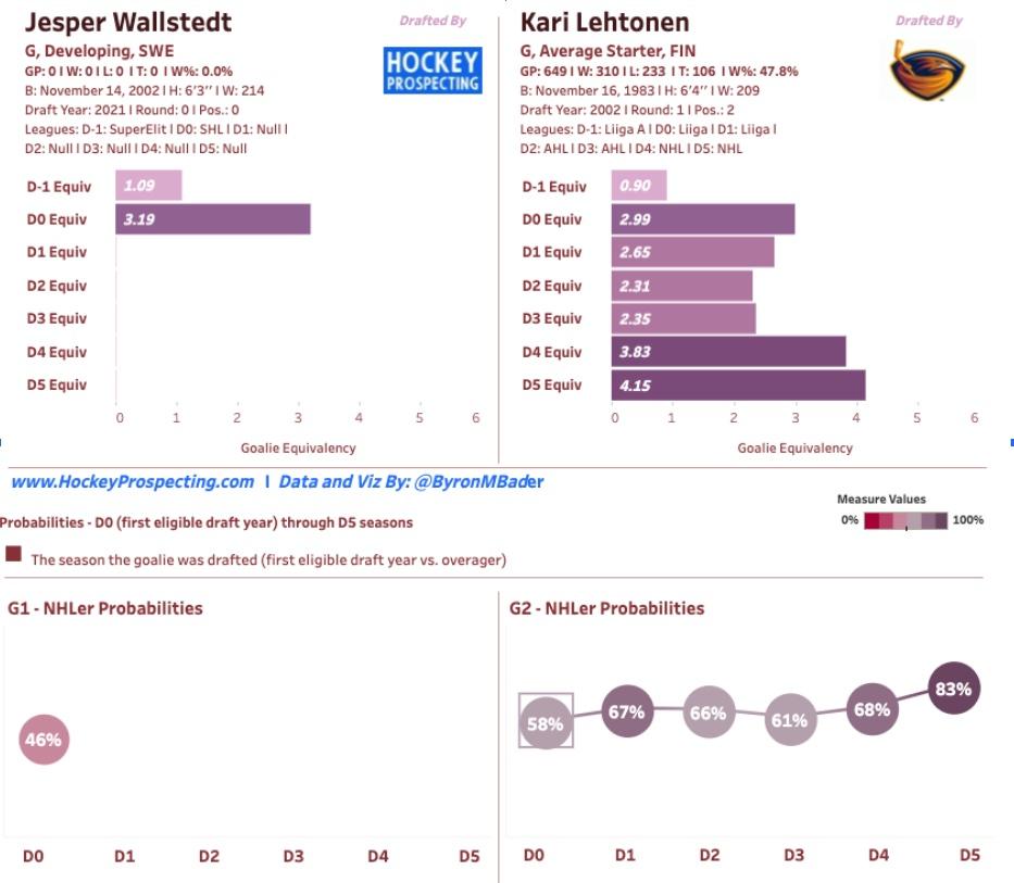 Jesper Wallstedt compared to Kari Lehtonen in Hockey Prospecting Model courtesy of @ByronMBader and www.hockeyprospecting.com.