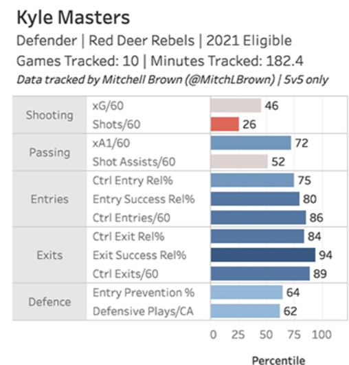 Kyle Masters