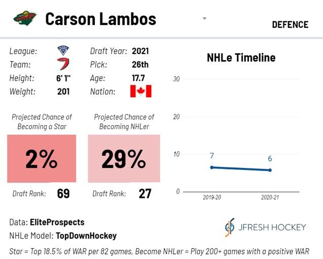 Carson Lambos