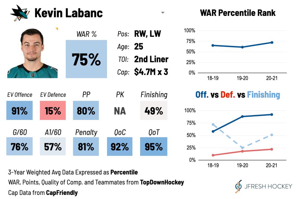 Kevin Labanc Player Card