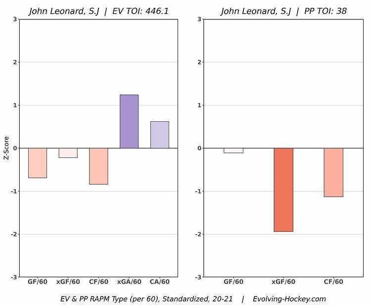 John Leonard RAPM Chart