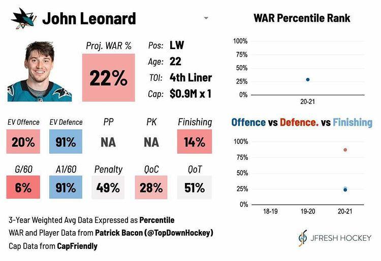 John Leonard Player Card