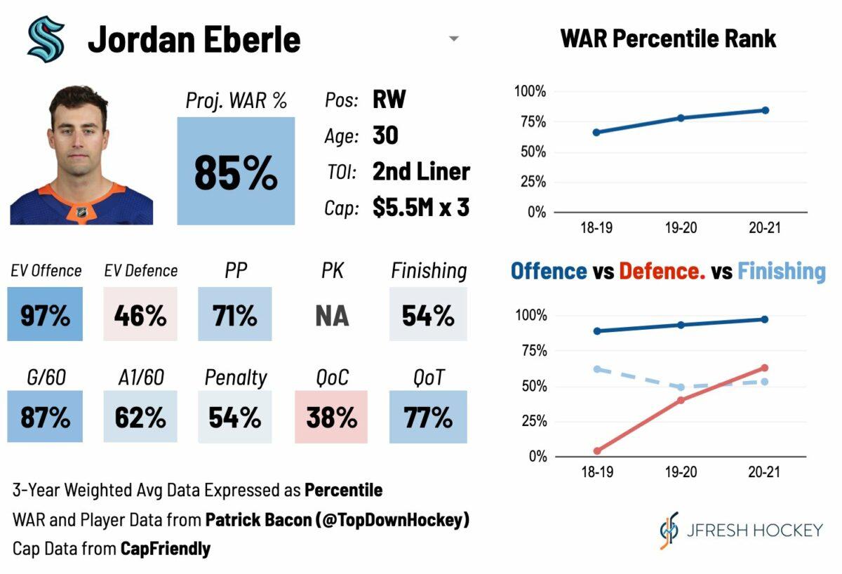 Jordan Eberle Player Card