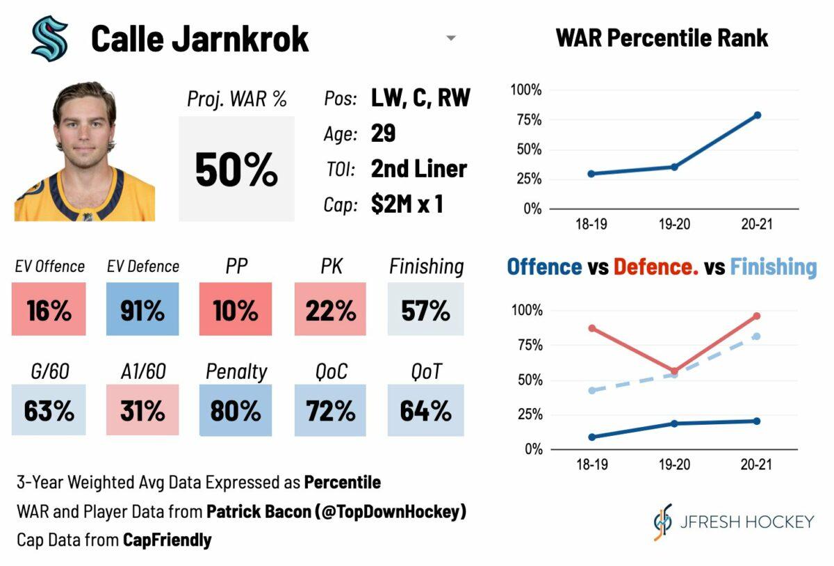 Calle Jarnkrok Player Card