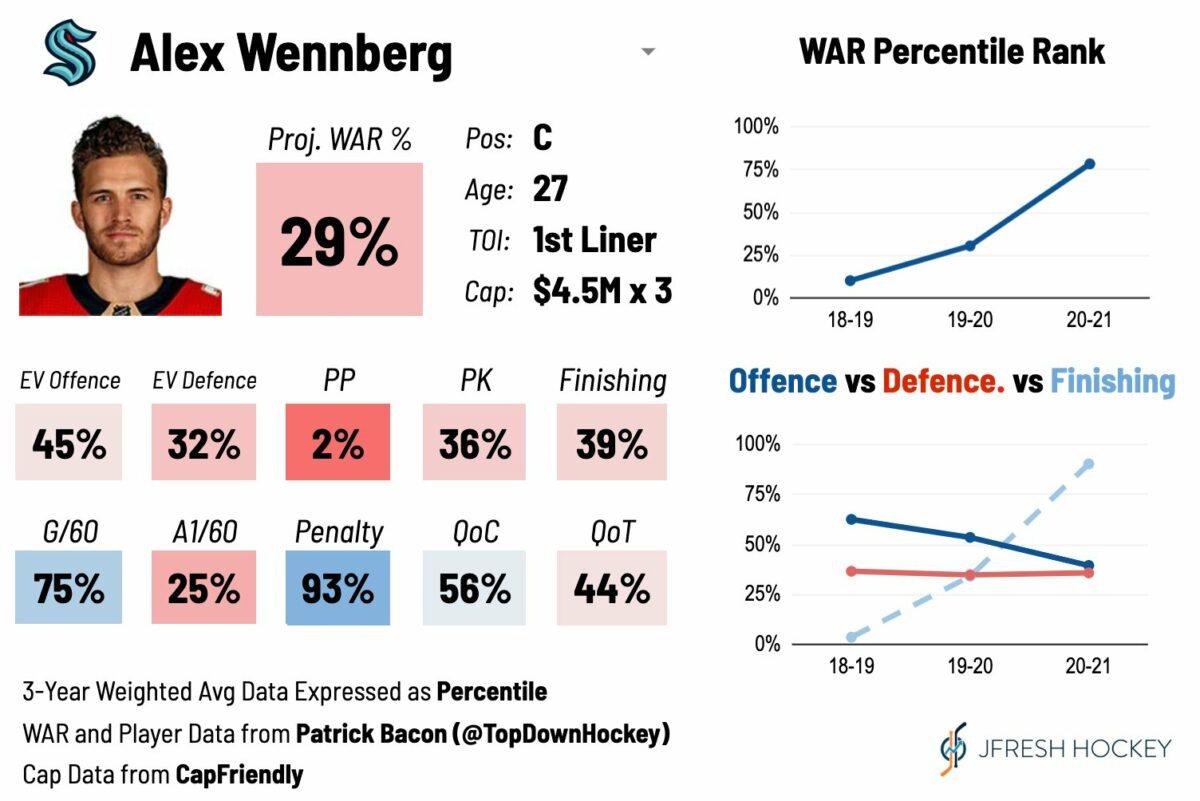 Alex Wennberg Player Card