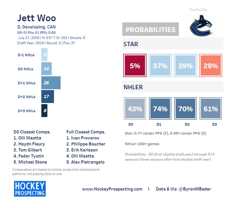 Jett Woo Courtesy of HockeyProspecting.com