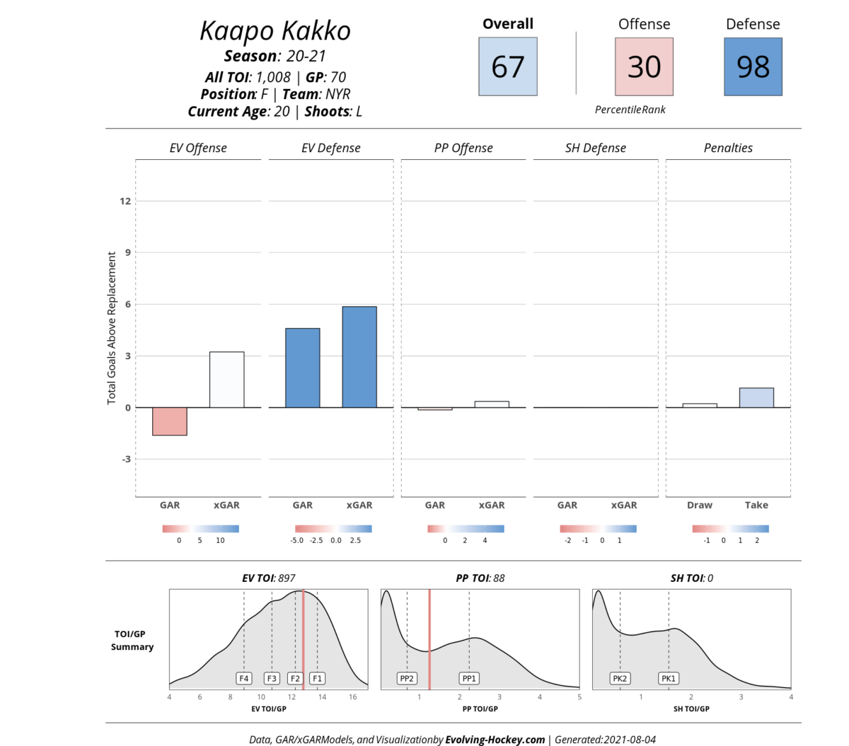 Kaapo Kakko Evolving Hockey Card