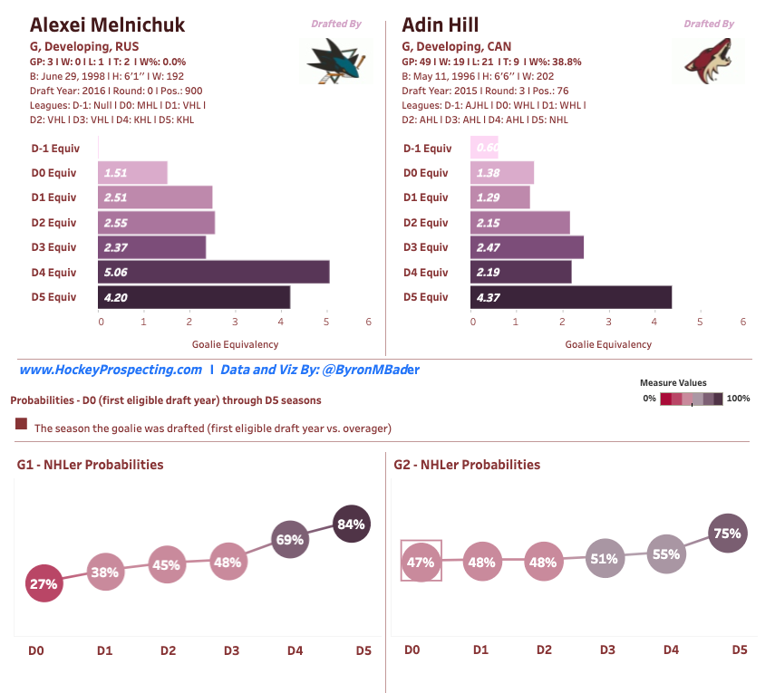 Alexei Melnichuk and Adin Hill in the Hockey Prospecting Model