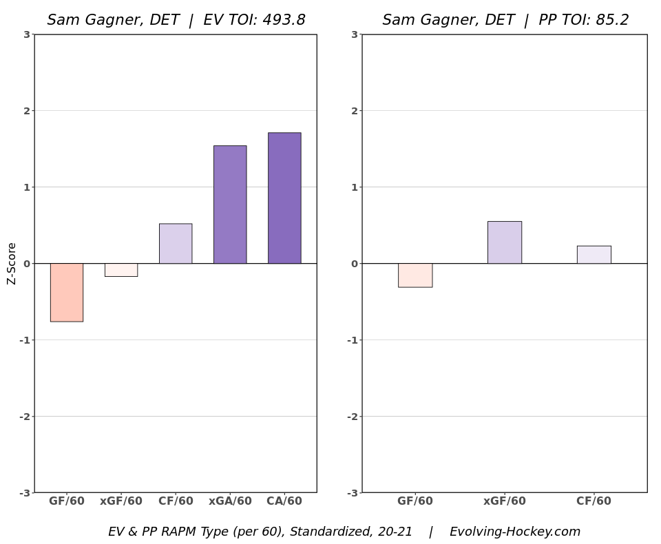Sam Gagner 2020-21 RAPM Chart