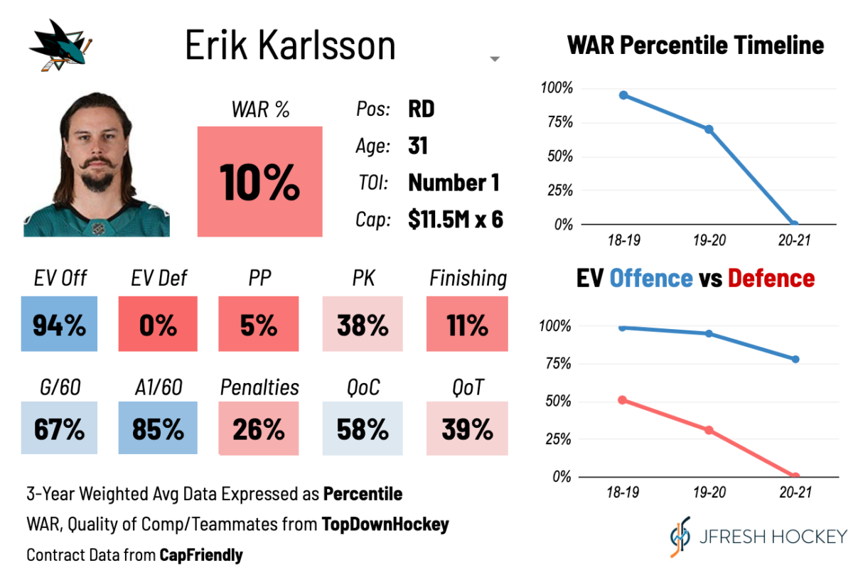 Erik Karlsson WAR Card