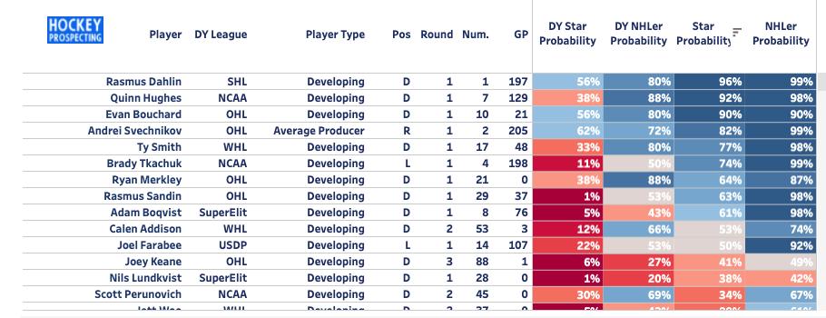 Hockey Prospecting Model for the 2018 draft class via www.hockeyprospecting.com, @ByronMBader