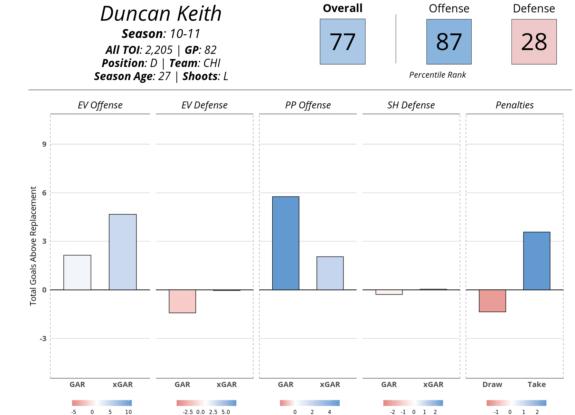Duncan Keith Evolving Hockey