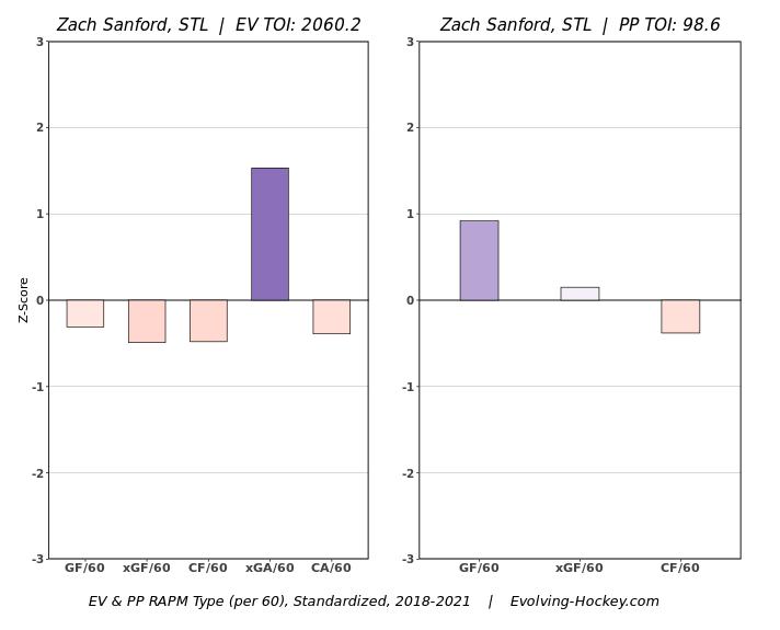 Zach Sanford's RAPM Chart from 2018-2021